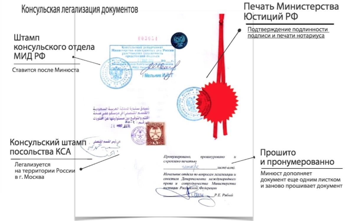 legalizatsiya-saudovskaya-araviya