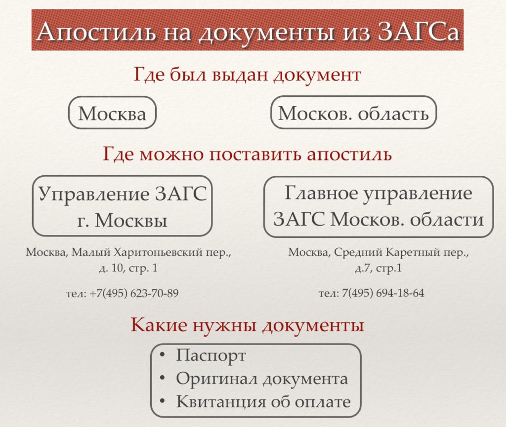 Апостиль в ЗАГСе в Москве